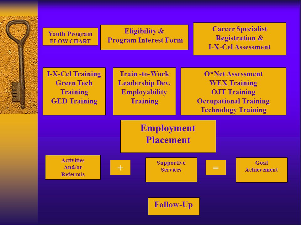 Youth Program FLOW CHART Eligibility & Program Interest Form I-X-Cel Training Green Tech Training GED Training Activities And/or Referrals Supportive Services Goal Achievement Follow-Up += Employment Placement Career Specialist Registration & I-X-Cel Assessment Train -to-Work Leadership Dev.