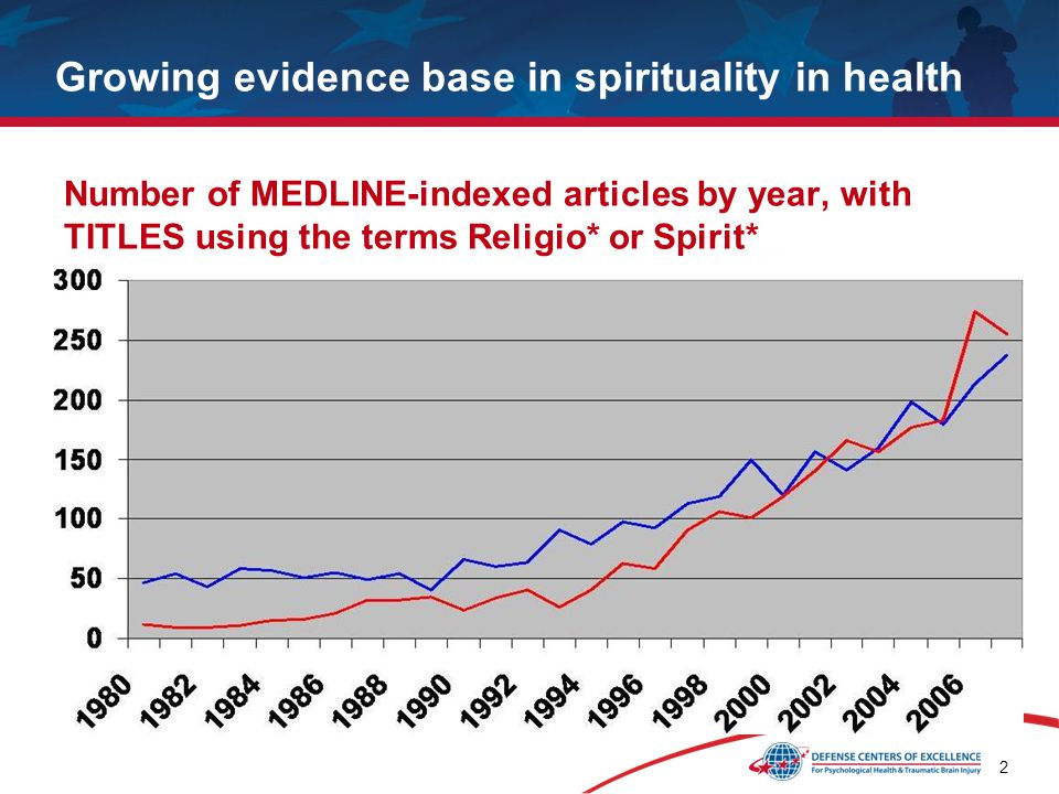 2 Growing evidence base in spirituality in health Number of MEDLINE-indexed articles by year, with TITLES using the terms Religio* or Spirit*