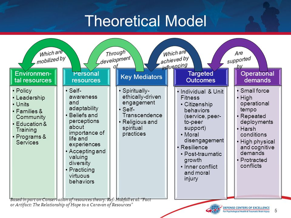 5 Theoretical Model Environmen- tal resources Policy Leadership Units Families & Community Education & Training Programs & Services Personal resources Self- awareness and adaptability Beliefs and perceptions about importance of life and experiences Accepting and valuing diversity Practicing virtuous behaviors Key Mediators Spiritually- ethically-driven engagement Self- Transcendence Religious and spiritual practices Targeted Outcomes Individual & Unit Fitness Citizenship behaviors (service, peer- to-peer support) Moral disengagement Resilience Post-traumatic growth Inner conflict and moral injury Operational demands Small force High operational tempo Repeated deployments Harsh conditions High physical and cognitive demands Protracted conflicts Based in part on Conservation of resources theory.