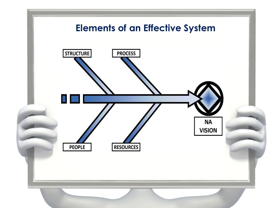 Elements of an Effective System