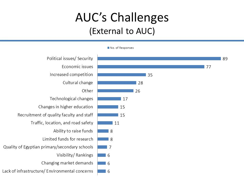 AUCs Challenges (External to AUC)