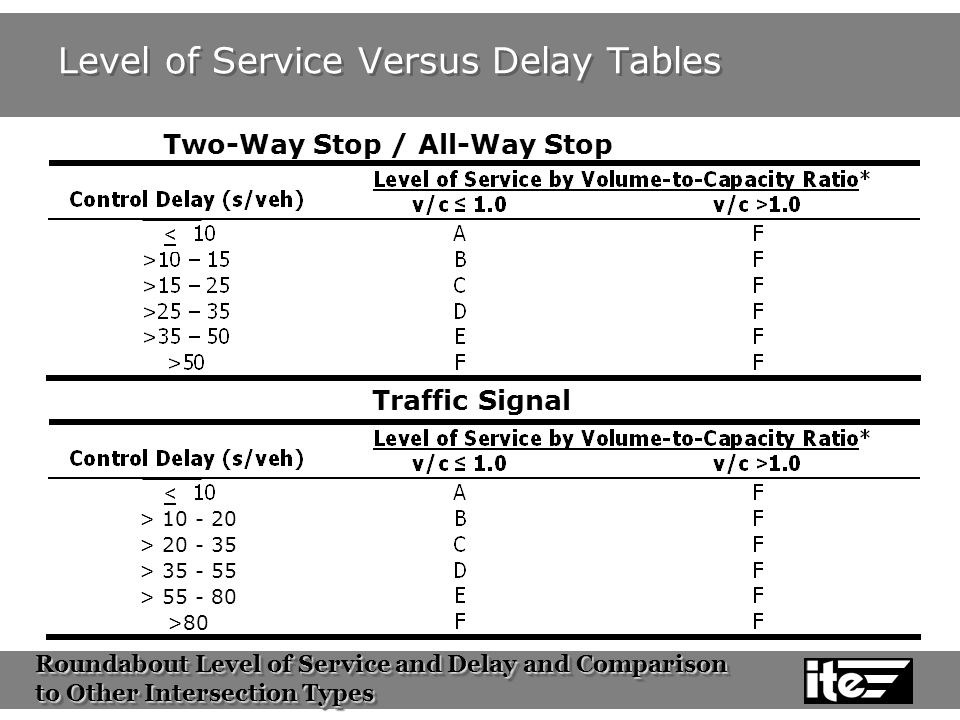 Roundabout Level of Service and Delay and Comparison to Other Intersection Types Roundabout Level of Service and Delay and Comparison to Other Intersection Types Level of Service Versus Delay Tables Two-Way Stop / All-Way Stop Traffic Signal < < > 10 - 20 > 20 - 35 > 35 - 55 > 55 - 80 >80