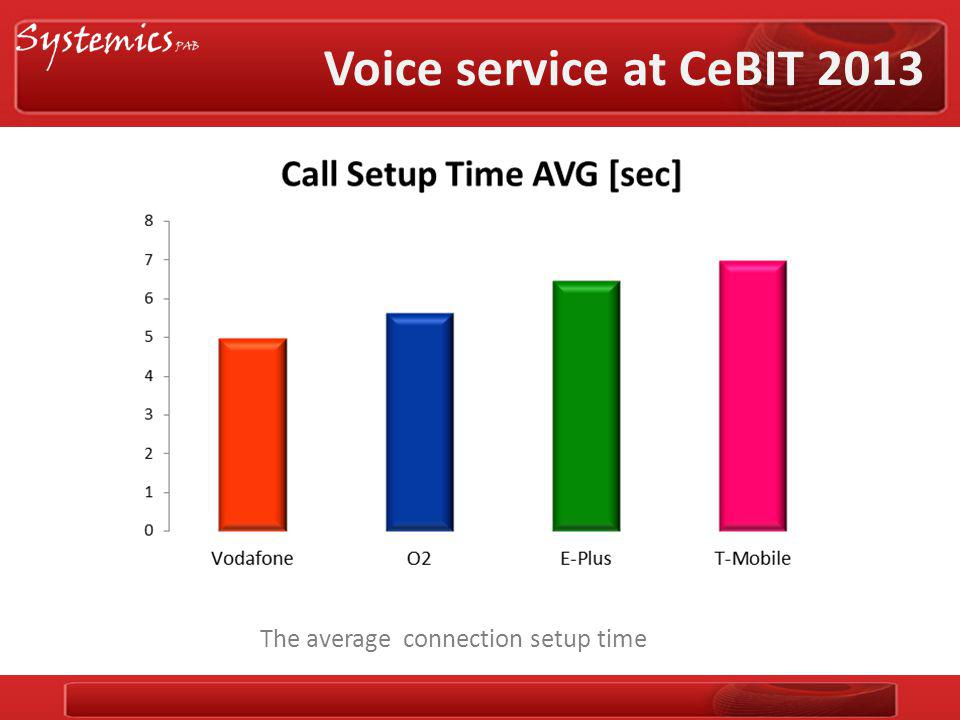 Voice service at CeBIT 2013 The average connection setup time