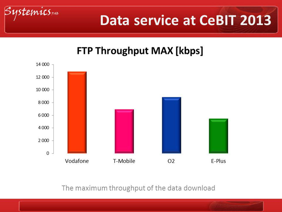Data service at CeBIT 2013 The maximum throughput of the data download