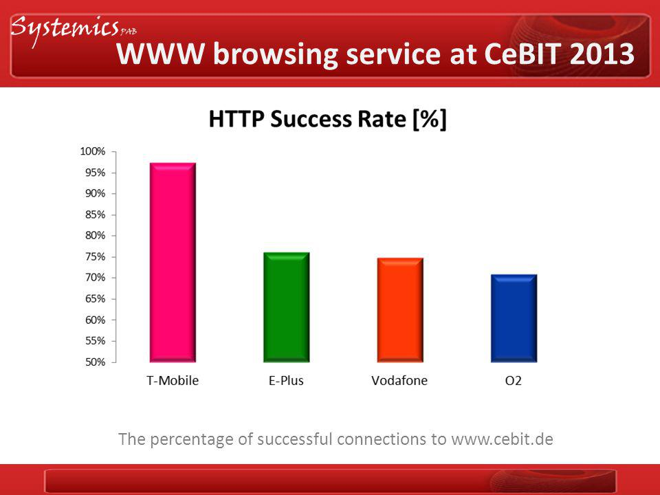 WWW browsing service at CeBIT 2013 The percentage of successful connections to