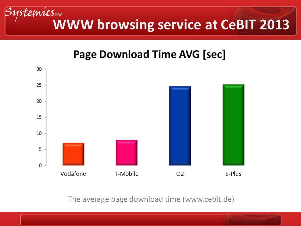 The average page download time (www.cebit.de) WWW browsing service at CeBIT 2013