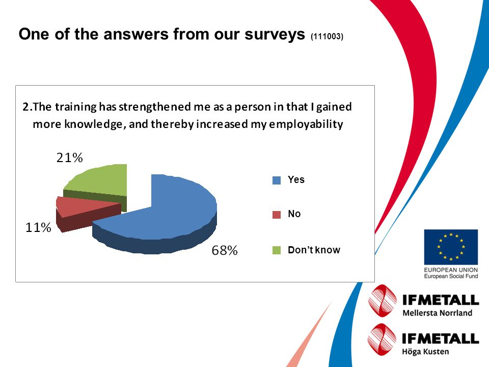 One of the answers from our surveys (111003) Yes No Dont know