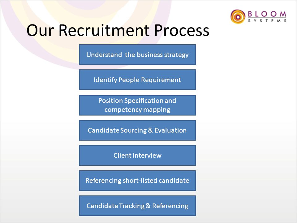 Our Recruitment Process Understand the business strategy Identify People Requirement Position Specification and competency mapping Candidate Sourcing & Evaluation Client Interview Referencing short-listed candidate Candidate Tracking & Referencing