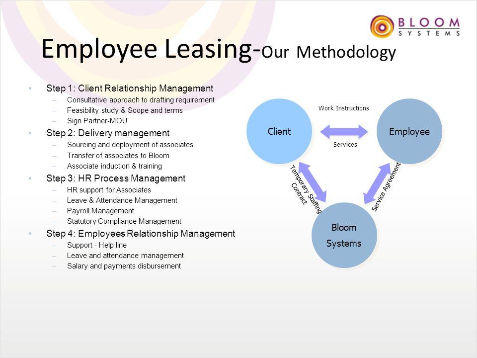 Learning & Development Skill Development – Functional – Behavioral Management Development Leadership Development