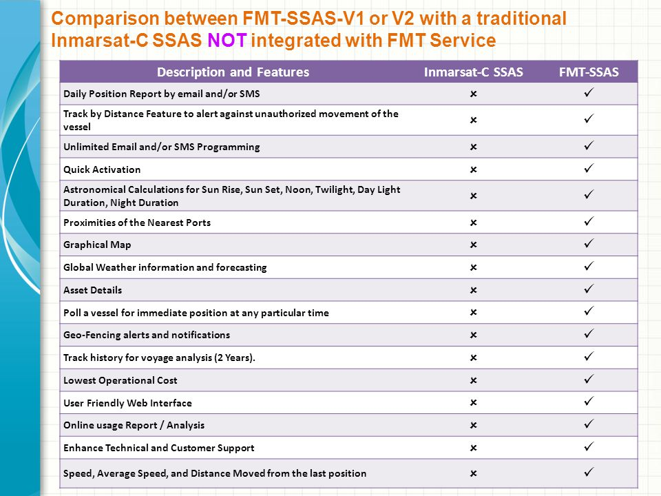 Comparison between FMT-SSAS-V1 or V2 with a traditional Inmarsat-C SSAS NOT integrated with FMT Service Description and FeaturesInmarsat-C SSASFMT-SSAS Daily Position Report by email and/or SMS Track by Distance Feature to alert against unauthorized movement of the vessel Unlimited Email and/or SMS Programming Quick Activation Astronomical Calculations for Sun Rise, Sun Set, Noon, Twilight, Day Light Duration, Night Duration Proximities of the Nearest Ports Graphical Map Global Weather information and forecasting Asset Details Poll a vessel for immediate position at any particular time Geo-Fencing alerts and notifications Track history for voyage analysis (2 Years).