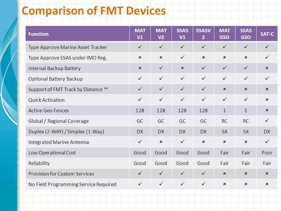 Comparison of FMT Devices Function MAT V1 MAT V2 SSAS V1 SSASV 2 MAT GSO SSAS GSO SAT-C Type Approve Marine Asset Tracker Type Approve SSAS under IMO Reg.