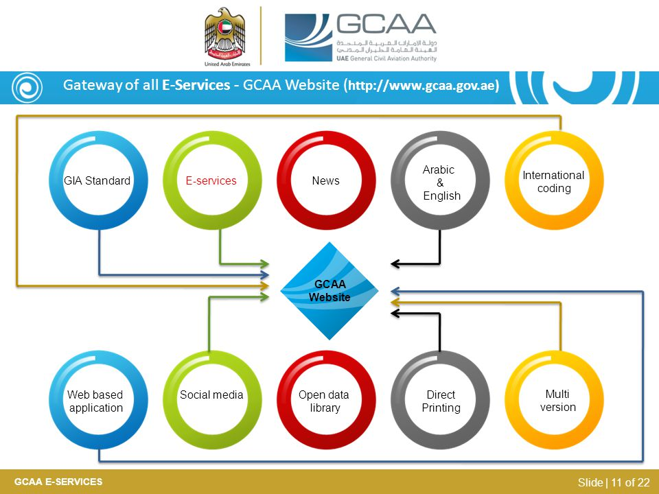 Gateway of all E-Services - GCAA Website ( http://www.gcaa.gov.ae) GCAA Website GIA Standard E-services News Arabic & English International coding Web