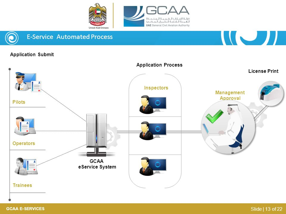 E-Service Automated Process Application Submit Inspectors Operators Trainees Application Process Pilots GCAA eService System Management Approval Licen