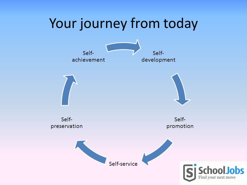 Your journey from today Self- development Self- promotion Self-service Self- preservation Self- achievement