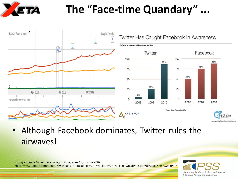 Although Facebook dominates, Twitter rules the airwaves! The Face-time Quandary... 3 Google Trends twitter, facebook, youtube, linkedin, Google 2009 3