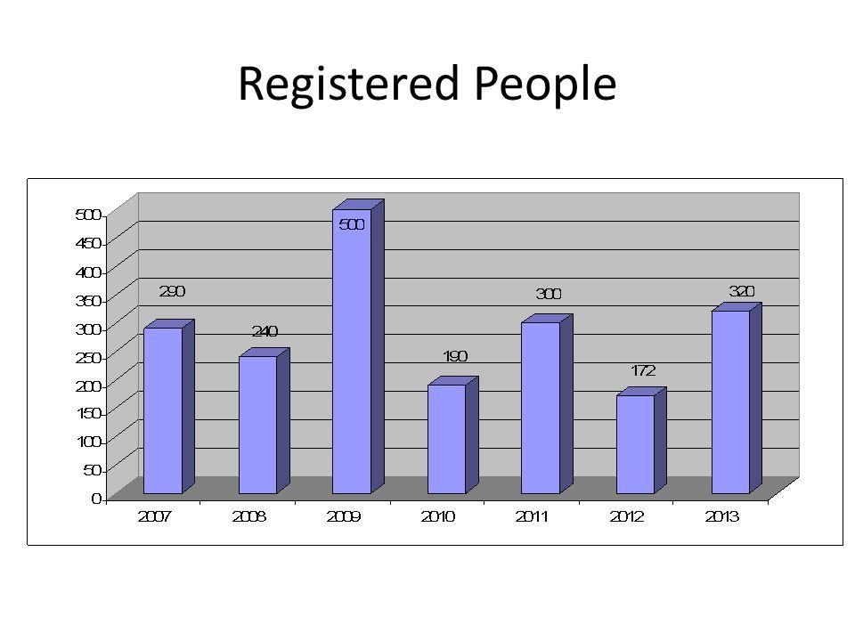 Registered People