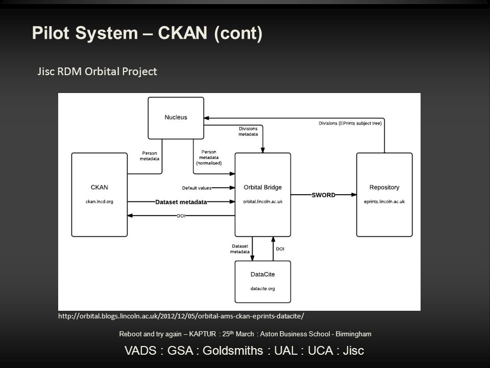 Pilot System – CKAN (cont) Reboot and try again – KAPTUR : 25 th March : Aston Business School - Birmingham VADS : GSA : Goldsmiths : UAL : UCA : Jisc http://orbital.blogs.lincoln.ac.uk/2012/12/05/orbital-ams-ckan-eprints-datacite/ Jisc RDM Orbital Project
