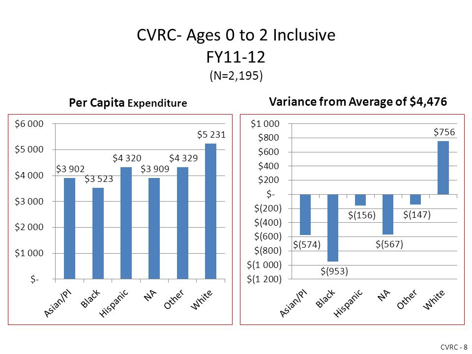 CVRC- Ages 0 to 2 Inclusive FY11-12 (N=2,195) Per Capita Expenditure Variance from Average of $4,476 CVRC - 8
