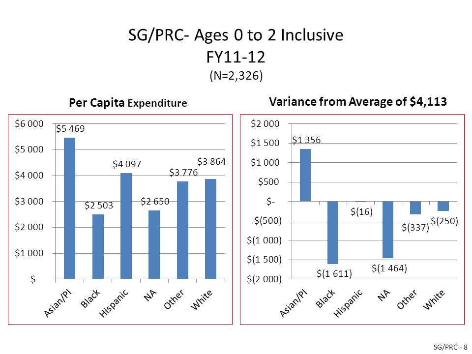 SG/PRC- Ages 0 to 2 Inclusive FY11-12 (N=2,326) Per Capita Expenditure Variance from Average of $4,113 SG/PRC - 8