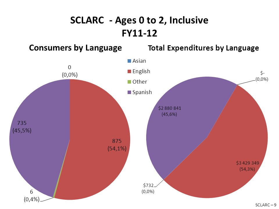 SCLARC - Ages 0 to 2, Inclusive FY11-12 Consumers by Language Total Expenditures by Language SCLARC – 9