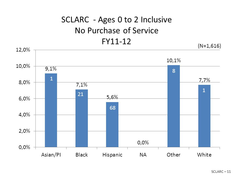 SCLARC - Ages 0 to 2 Inclusive No Purchase of Service FY11-12 SCLARC – 11 (N=1,616)