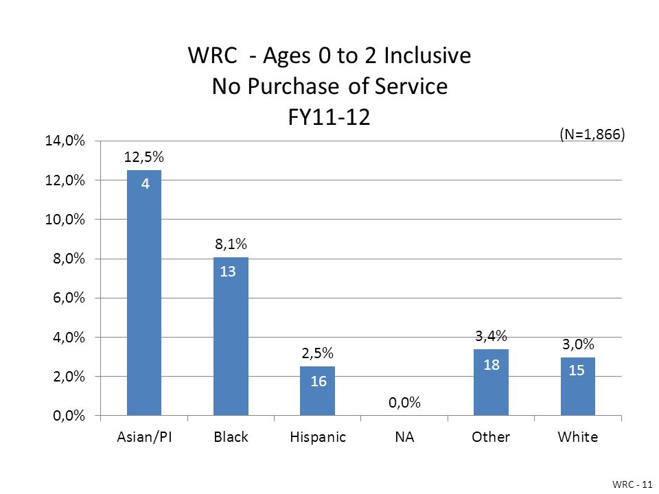 WRC - Ages 0 to 2 Inclusive No Purchase of Service FY11-12 WRC - 11 (N=1,866)