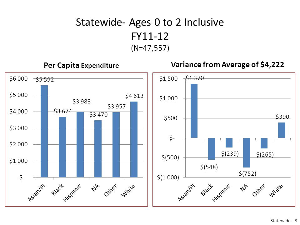 Statewide- Ages 0 to 2 Inclusive FY11-12 (N=47,557) Per Capita Expenditure Variance from Average of $4,222 Statewide - 8