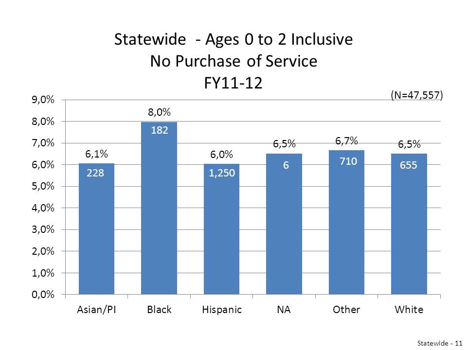 Statewide - Ages 0 to 2 Inclusive No Purchase of Service FY11-12 Statewide - 11 (N=47,557)