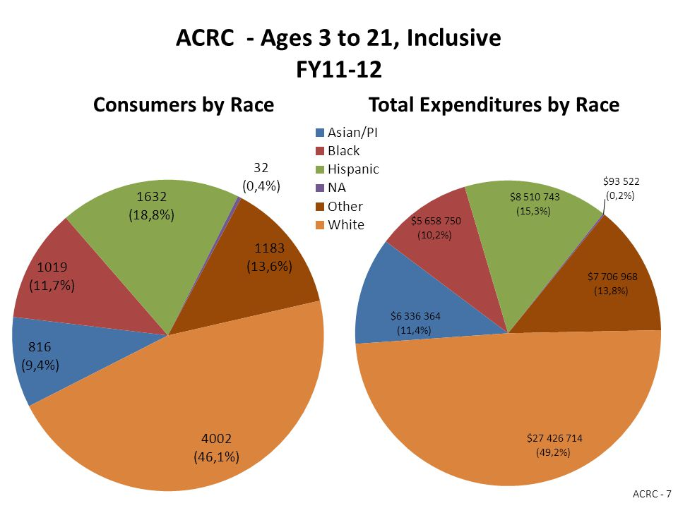 ACRC - Ages 3 to 21, Inclusive FY11-12 Consumers by RaceTotal Expenditures by Race ACRC - 7
