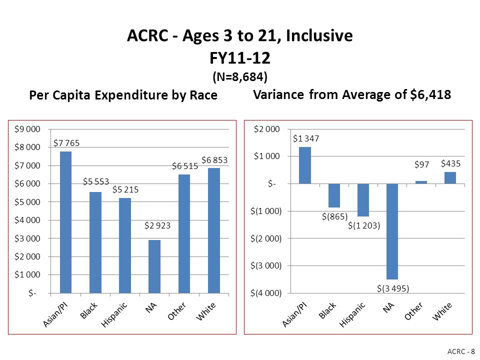 ACRC - Ages 3 to 21, Inclusive FY11-12 (N=8,684) Per Capita Expenditure by Race Variance from Average of $6,418 ACRC - 8
