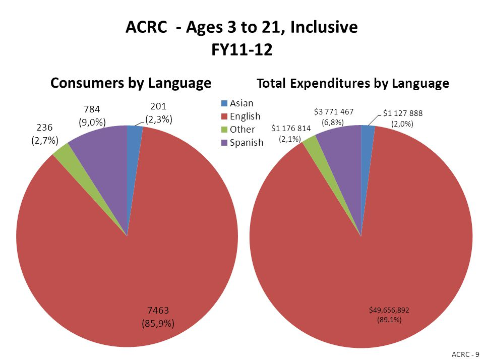 ACRC - Ages 3 to 21, Inclusive FY11-12 Consumers by Language Total Expenditures by Language ACRC - 9