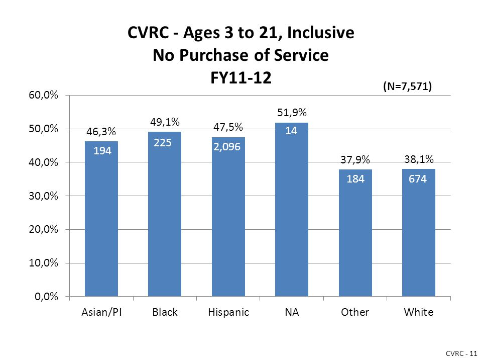 CVRC - Ages 3 to 21, Inclusive No Purchase of Service FY11-12 194 225 2,096 14 184674 (N=7,571) CVRC - 11
