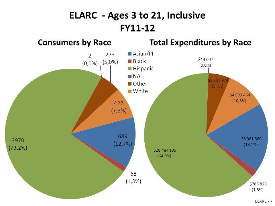 ELARC - Ages 3 to 21, Inclusive FY11-12 Consumers by RaceTotal Expenditures by Race ELARC - 7