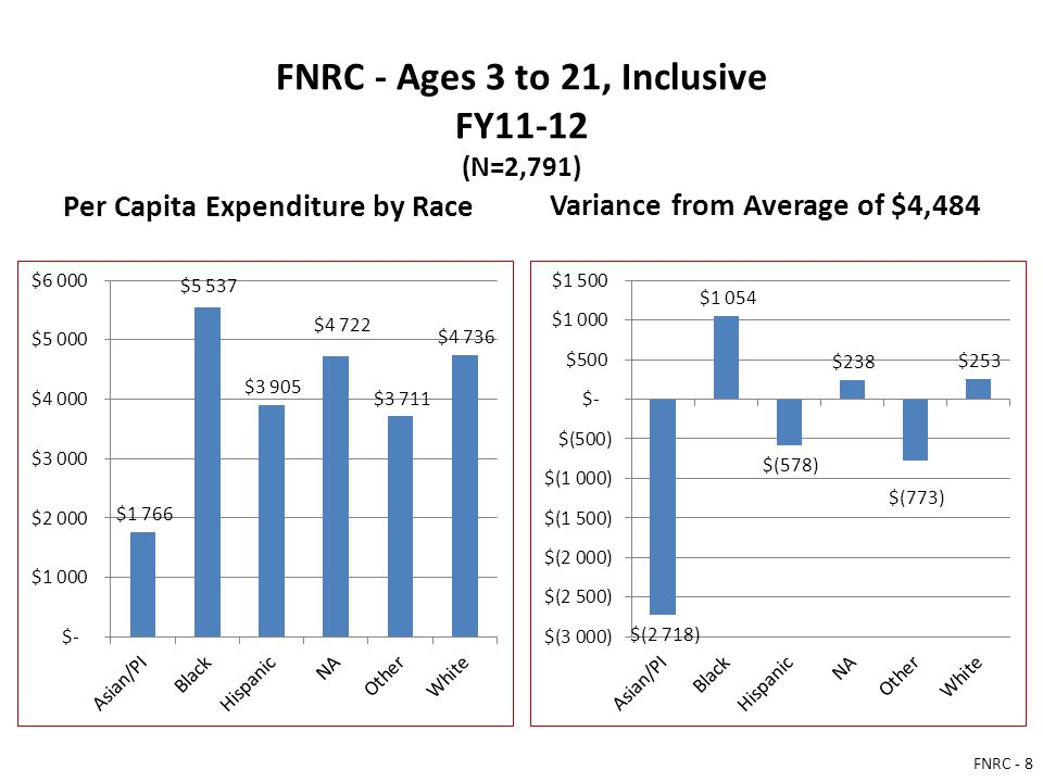 FNRC - Ages 3 to 21, Inclusive FY11-12 (N=2,791) Per Capita Expenditure by Race Variance from Average of $4,484 FNRC - 8