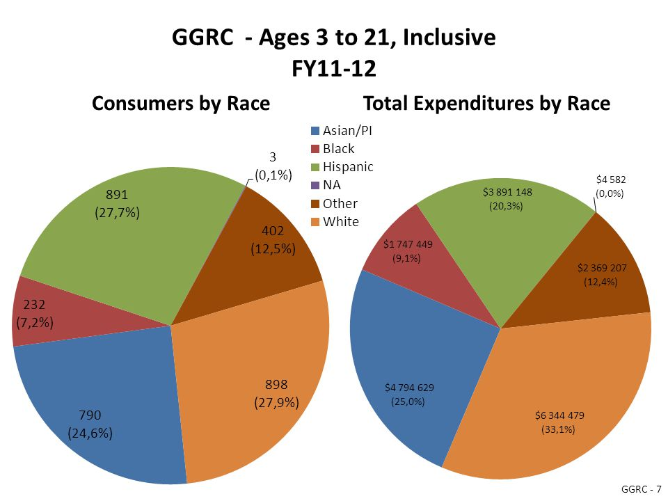 GGRC - Ages 3 to 21, Inclusive FY11-12 Consumers by RaceTotal Expenditures by Race GGRC - 7