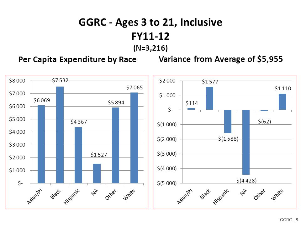 GGRC - Ages 3 to 21, Inclusive FY11-12 (N=3,216) Per Capita Expenditure by Race Variance from Average of $5,955 GGRC - 8