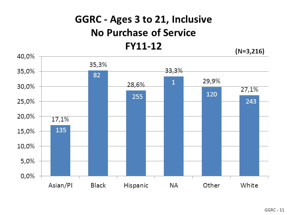 GGRC - Ages 3 to 21, Inclusive No Purchase of Service FY11-12 135 82 255 1 120 243 (N=3,216) GGRC - 11