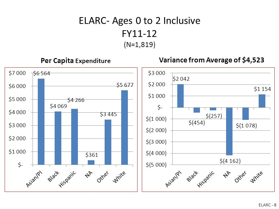 ELARC- Ages 0 to 2 Inclusive FY11-12 (N=1,819) Per Capita Expenditure Variance from Average of $4,523 ELARC - 8
