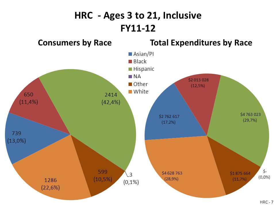 HRC - Ages 3 to 21, Inclusive FY11-12 Consumers by RaceTotal Expenditures by Race HRC - 7