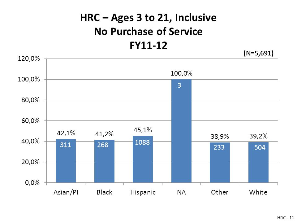 HRC – Ages 3 to 21, Inclusive No Purchase of Service FY11-12 311268 1088 3 233504 (N=5,691) HRC - 11