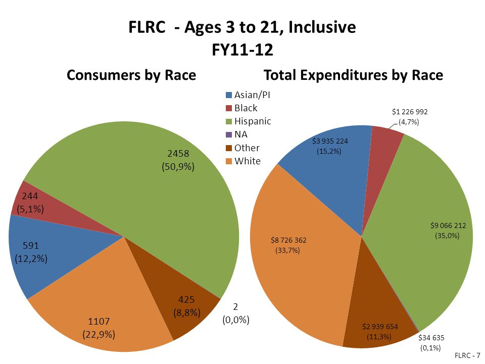 FLRC - Ages 3 to 21, Inclusive FY11-12 Consumers by RaceTotal Expenditures by Race FLRC - 7