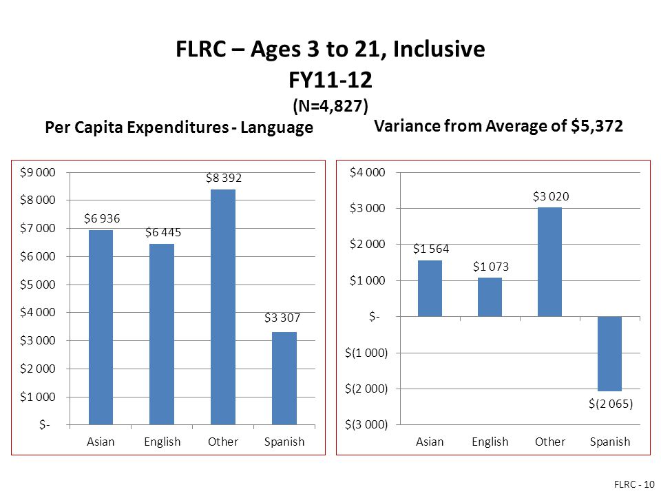 FLRC – Ages 3 to 21, Inclusive FY11-12 (N=4,827) Per Capita Expenditures - Language Variance from Average of $5,372 FLRC - 10