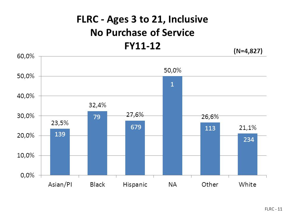 FLRC - Ages 3 to 21, Inclusive No Purchase of Service FY11-12 139 79 679 1 113 234 (N=4,827) FLRC - 11