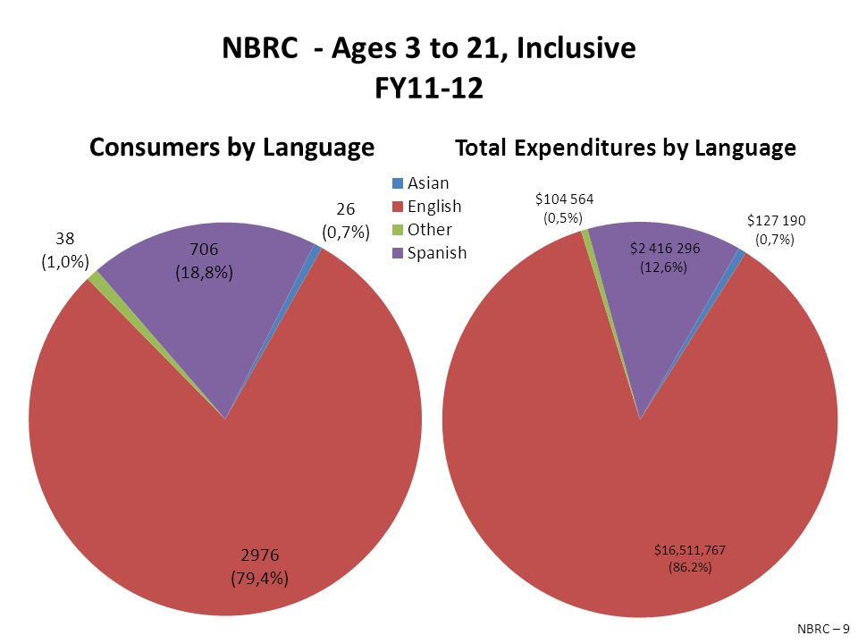 NBRC - Ages 3 to 21, Inclusive FY11-12 Consumers by Language Total Expenditures by Language NBRC – 9