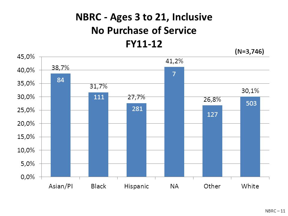 NBRC - Ages 3 to 21, Inclusive No Purchase of Service FY11-12 84 111 281 7 127 503 (N=3,746) NBRC – 11