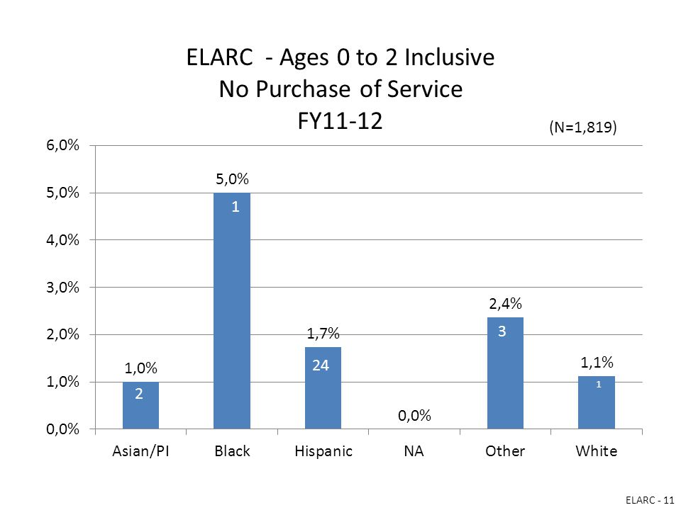 ELARC - Ages 0 to 2 Inclusive No Purchase of Service FY11-12 ELARC - 11 (N=1,819)