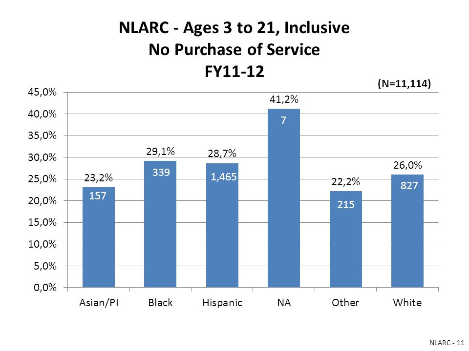 NLARC - Ages 3 to 21, Inclusive No Purchase of Service FY11-12 157 339 1,465 7 215 827 (N=11,114) NLARC - 11