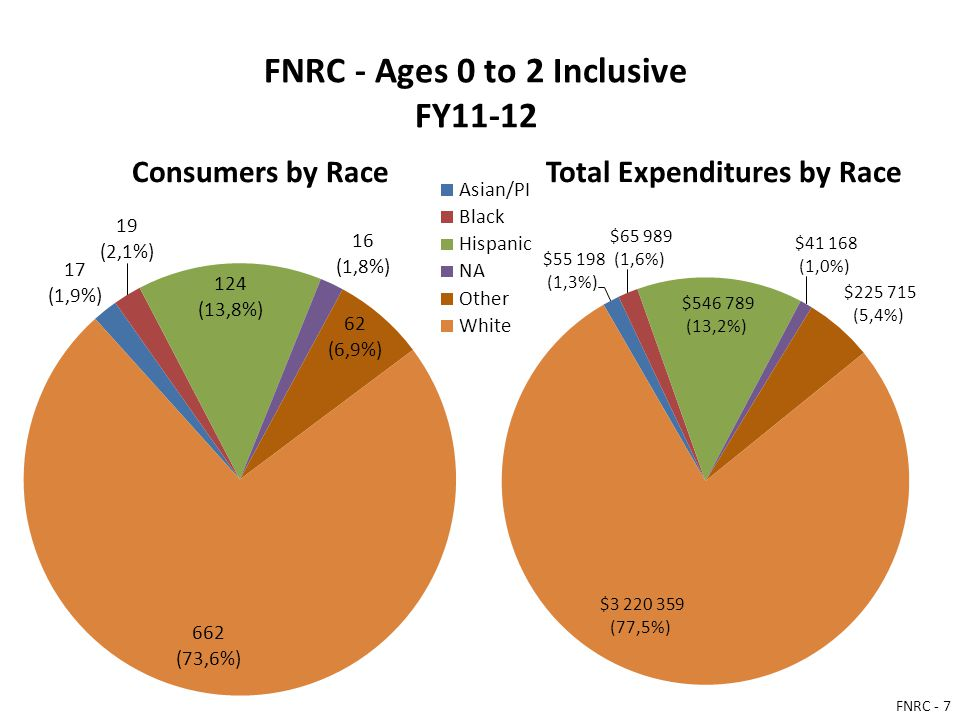 FNRC - Ages 0 to 2 Inclusive FY11-12 Consumers by RaceTotal Expenditures by Race FNRC - 7