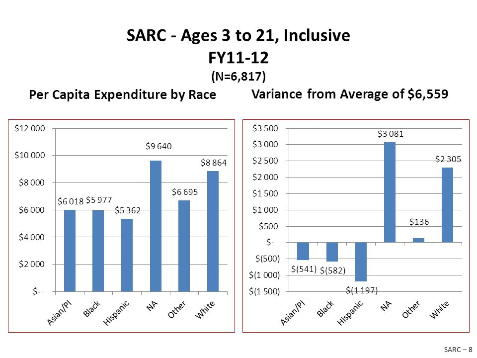 SARC - Ages 3 to 21, Inclusive FY11-12 (N=6,817) Per Capita Expenditure by Race Variance from Average of $6,559 SARC – 8