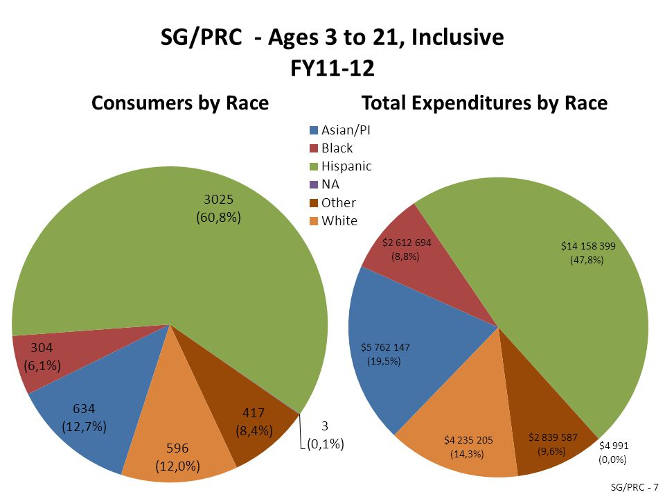 SG/PRC - Ages 3 to 21, Inclusive FY11-12 Consumers by RaceTotal Expenditures by Race SG/PRC - 7